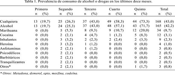 encuesta sobre la droga: