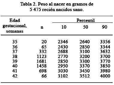 El peso del reci n nacido sano seg n edad gestacional en for Cuales son medidas antropometricas