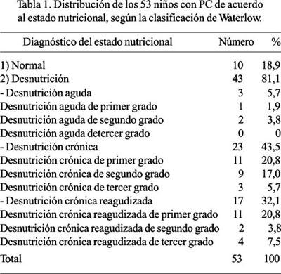 desnutricion estadistica guatemala: