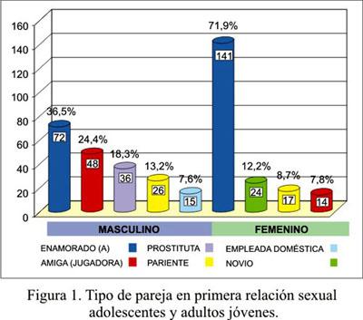 porcentaje prostitutas vih prostitutas peru