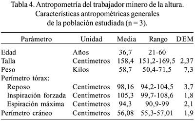 Antropometr A Del Trabajador Minero De La Altura