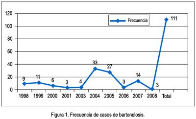 BARTONELOSIS PERU PDF