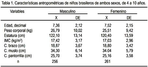 Correlaci n entre el ndice de masa corporal y las for Tabla de medidas antropometricas