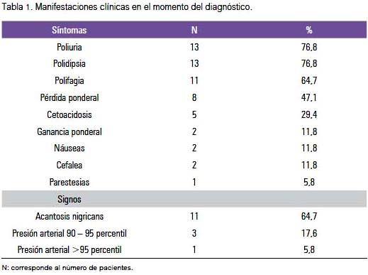 cuadro clinico obesidad infantil