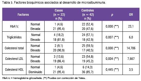 Factores predictivos de la microalbuminuria en pacientes