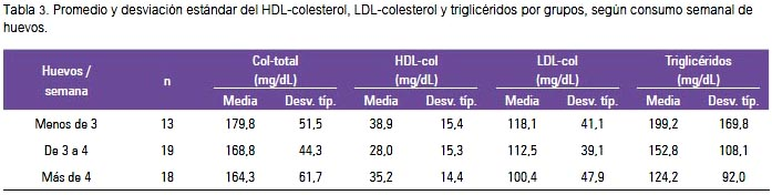 Relación Entre Colesterol Dietario Consumo De Huevo Y Perfil Lipídico En Adultos Aparentemente Sanos Según Grupos De Edad