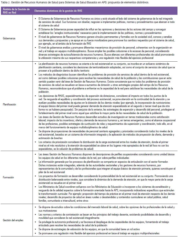 Análisis de la gestión de recursos humanos en los modelos de salud ...
