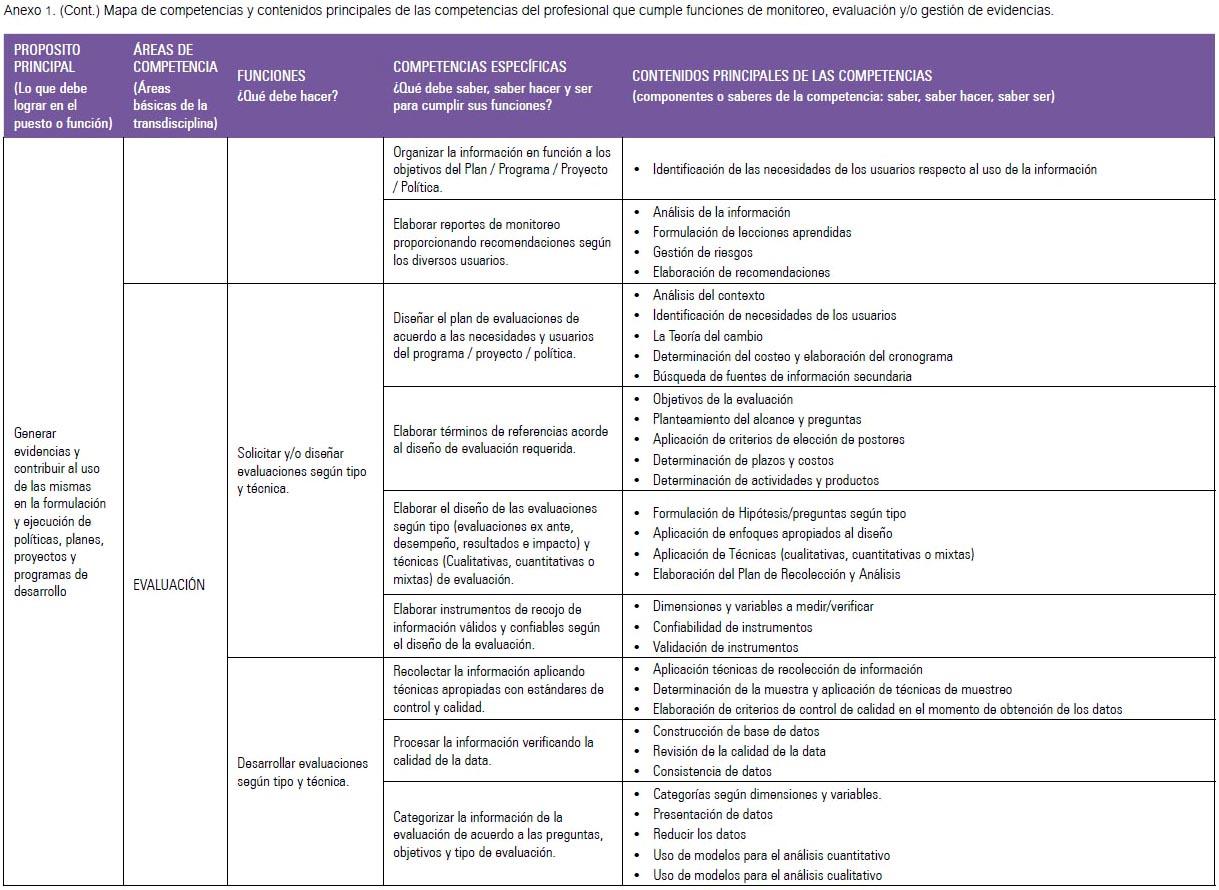 Perfil de competencias del profesional que cumple funciones de monitoreo,  evaluación y gestión de evidencias de programas y proyectos de desarrollo:  un aporte para las decisiones basadas en evidencias