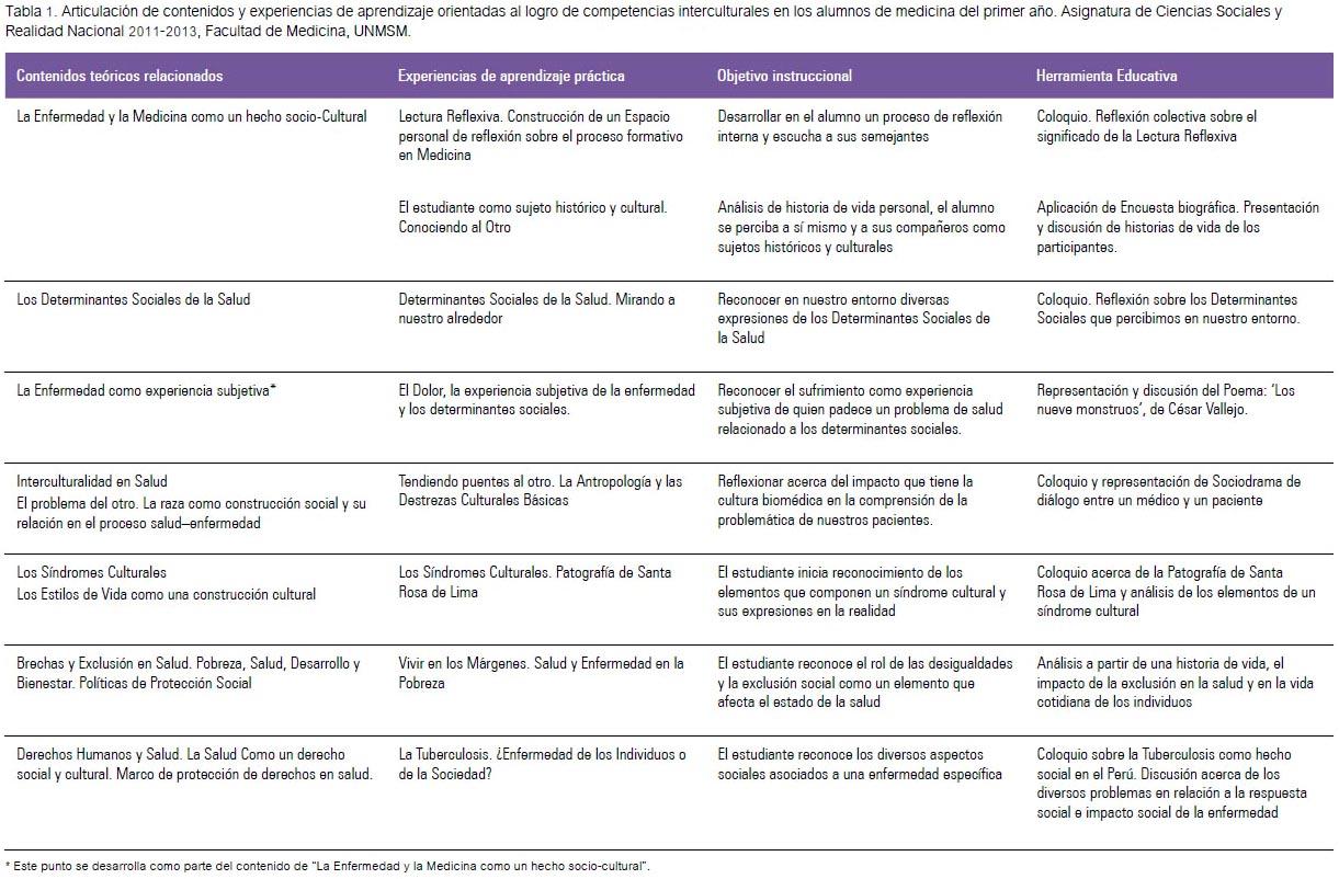 Construcción de competencias interculturales para el desarrollo de ...
