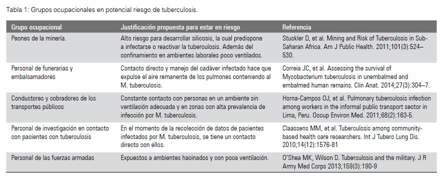 Diagnstico de tuberculosis en el marco de la evaluacin peridica la rm solicita una radiografa de trax para el diagnstico de tuberculosis en el mbito laboral aunque algunos autores consideran que dicha prueba no urtaz Image collections