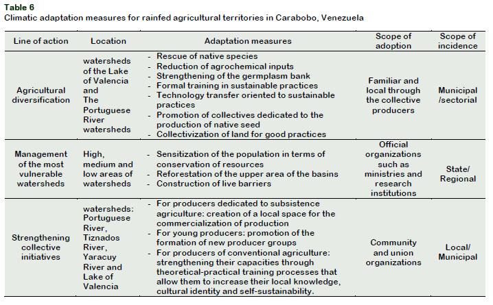 Impacto Training Calendario.Analysis Of Climate Types Main Strategies For Sustainable