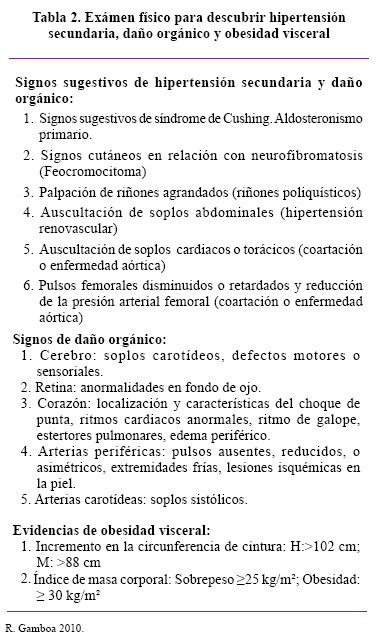 m u00e1s all u00e1 de la hipertensi u00f3n arterial