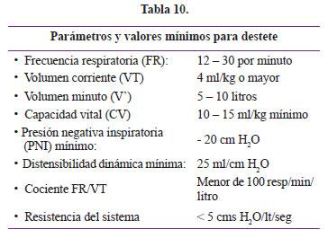Parametros de ventilador