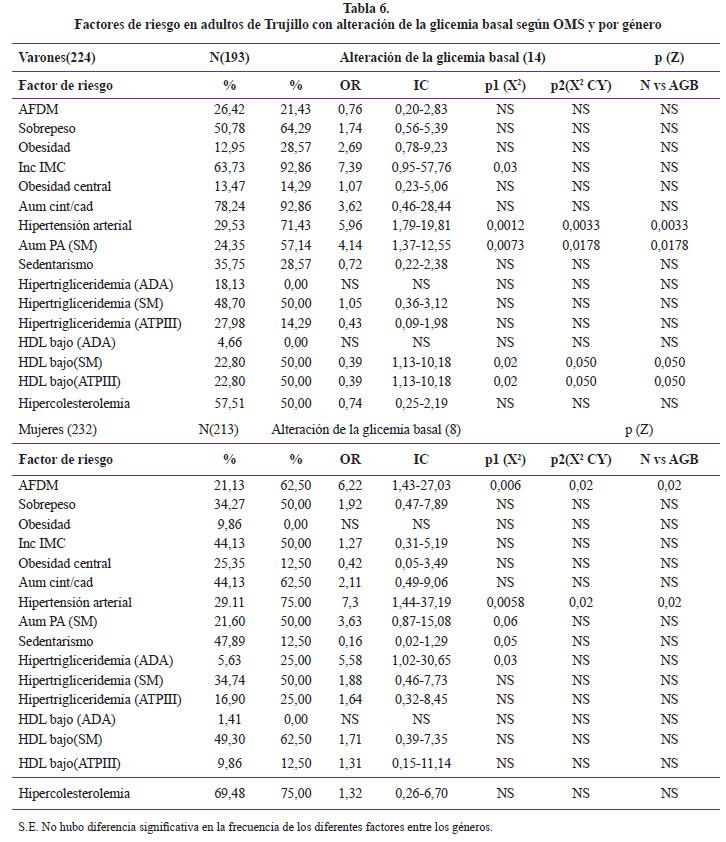 Frecuencia y características de la glicemia basal alterada