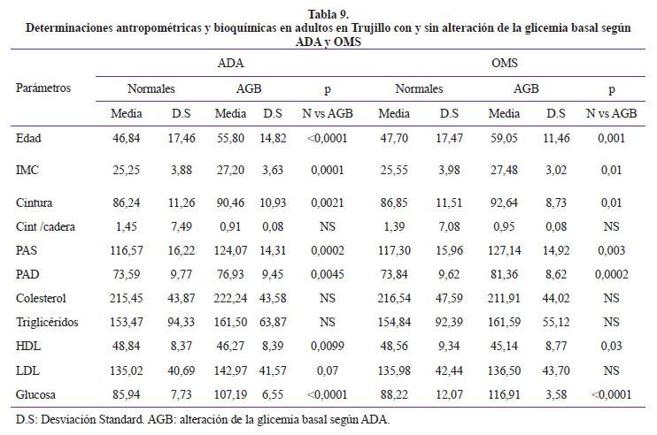 Frecuencia y caracter sticas de la glicemia basal alterada for Tabla de medidas antropometricas