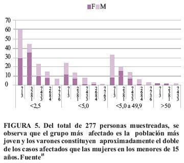 Mineria Informal E Ilegal Y Contaminacion Con Mercurio En Madre De