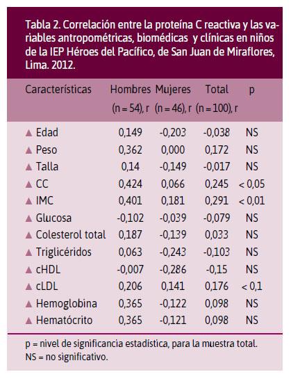 Cl nica e Investigaci n en Arteriosclerosis
