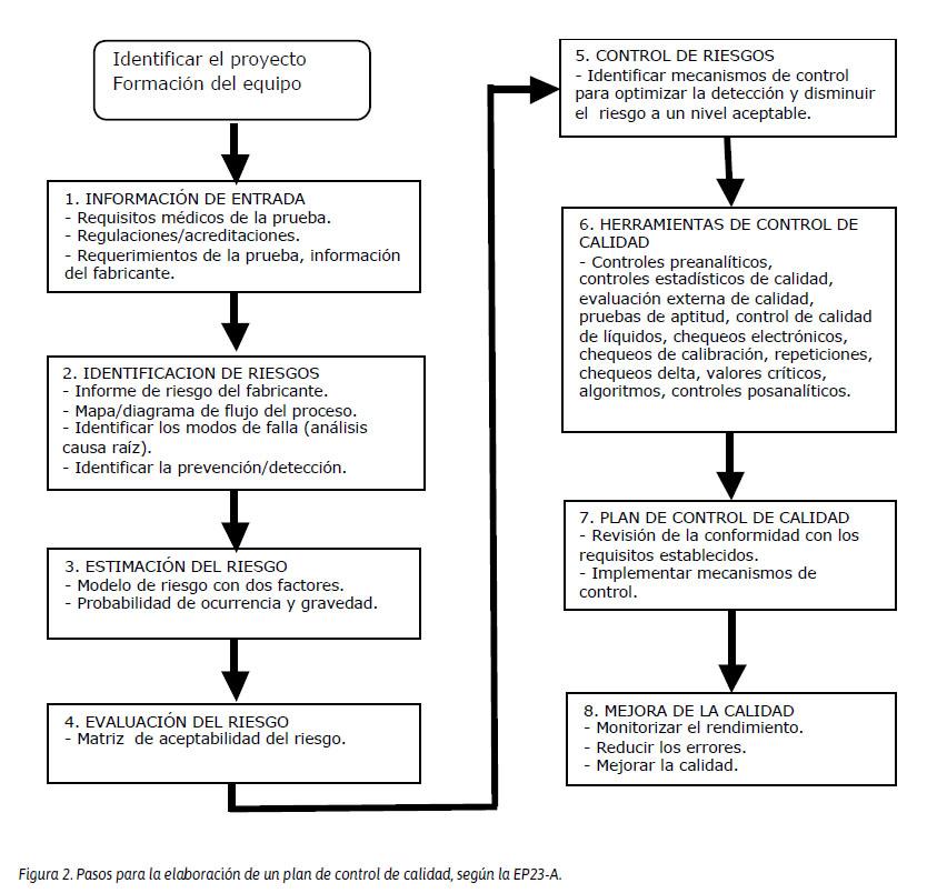 Gestión de riesgos en los laboratorios clínicos