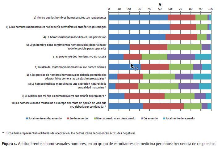 Encuesta peru heterosexual define