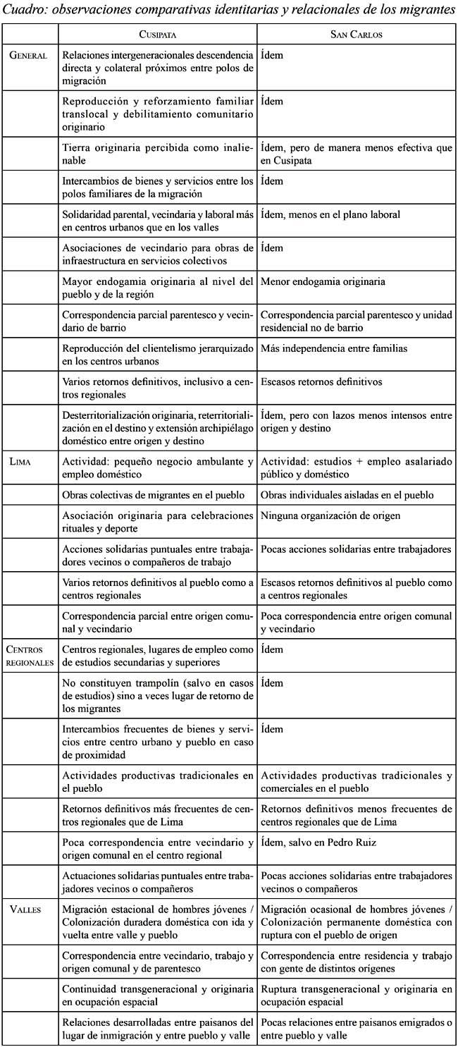 Reproducción identitaria y social en las redes translocales de ...