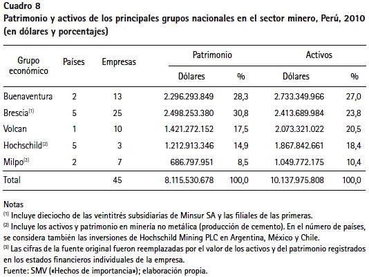 799f04bac0a62 Grupos económicos y bonanza minera en el Perú