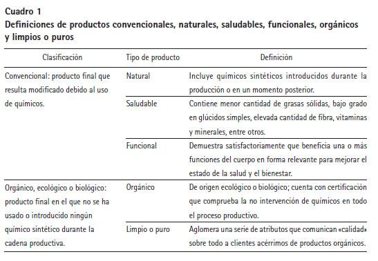 Caracter sticas de los consumidores de productos org nicos for Que es un articulo cultural o de espectaculos