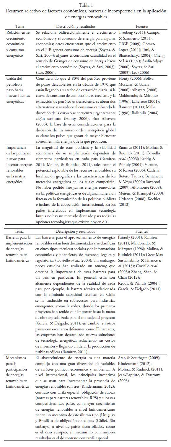 Producción de energía renovable no tradicional en América Latina ...