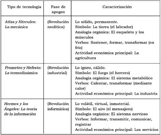 el siguiente esquema en el que hemos sintetizado la propuesta