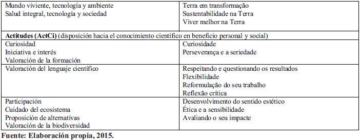 El Curriculo De La Competencia Cientifica En Peru Y Portugal