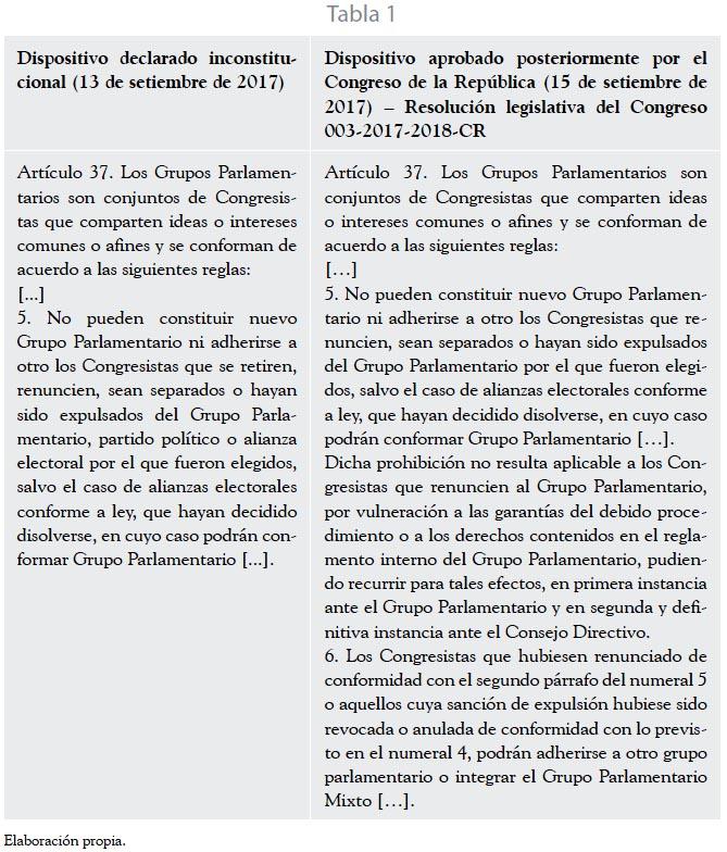 La Constitucionalización Del Ordenamiento Jurídico Peruano