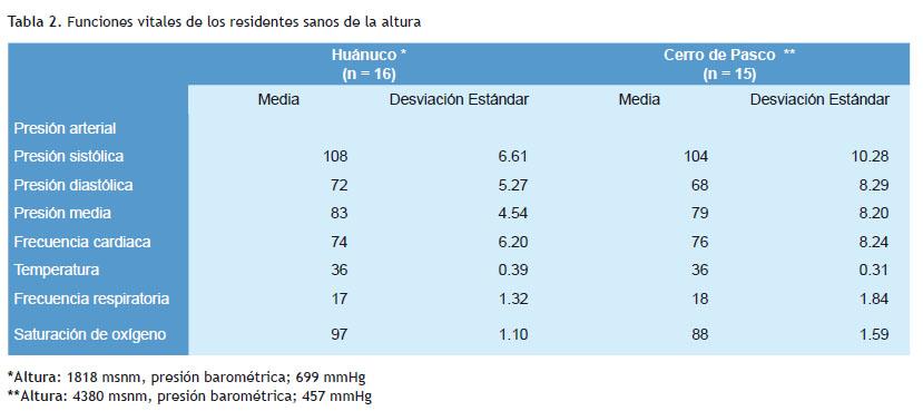 Gasometria Arterial En Diferentes Niveles De Altitud En Residentes Adultos Sanos En El Peru
