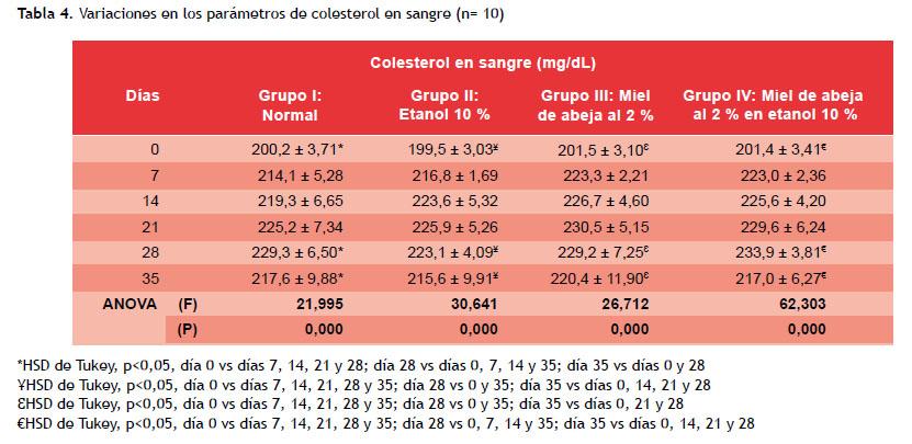 Efecto Sobre La Concentración De Glucosa Colesterol Y Triglicéridos En Ratas Albinas Alimentadas A Dosis Repetidas 28 Días Con Miel De Abeja En Etanol