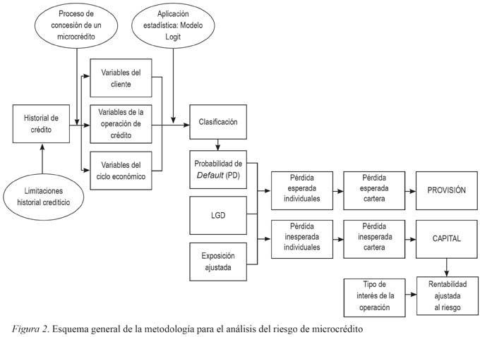 Un Modelo de Credit Scoring para instituciones de microfinanzas en ...