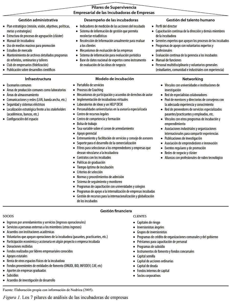 Análisis De Las Características De Las Incubadoras De