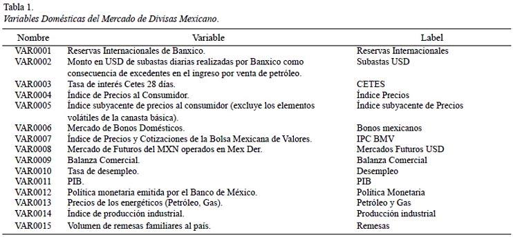 Del Mercado De Divisas Mexicano Que En Opinión Los Expertos Inciden La Determinación Tipo Cambio Equilibrio Peso Dólar Tabla 1
