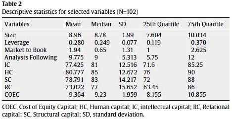the impact of intellectual capital on firms market value essay Structural capital falls into two categories: it includes the outcomes and products of knowledge conversion, such as documents, databases, process descriptions, and the intellectual properties of the firm such as patents, copyrights, trade secrets, and trade and service marks.