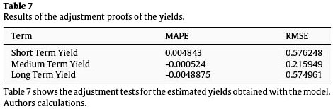 essay about forecasting models for yield estimation