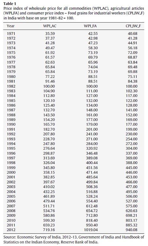 Inflación de los precios de los alimentos en India