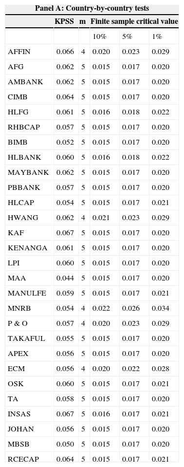 Forma débil de la eficiencia del sector financiero malayo