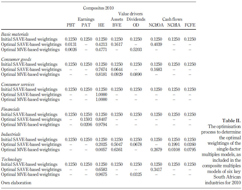 The valuation performance of mathematically-optimised