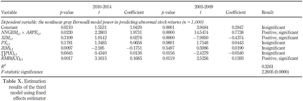 Modeling and forecasting abnormal stock returns using the