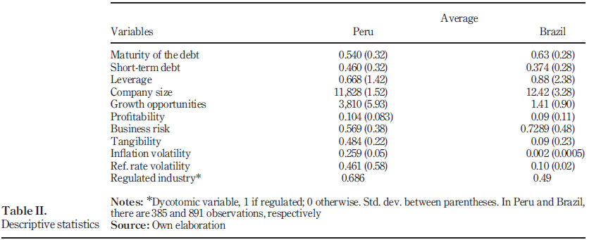 Effects of institutional quality and the development of the