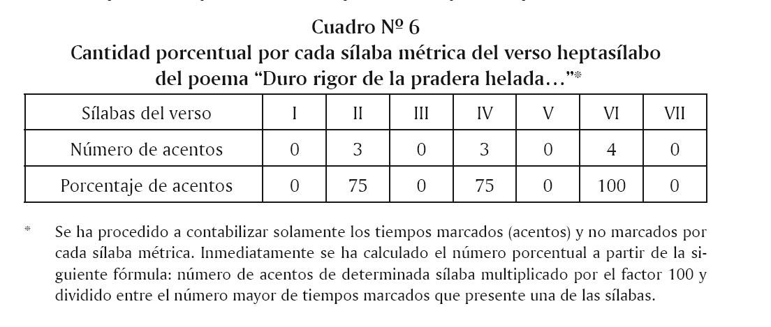 Constantes y tendencias métricas: el ritmo en Poemas (1958) de ...