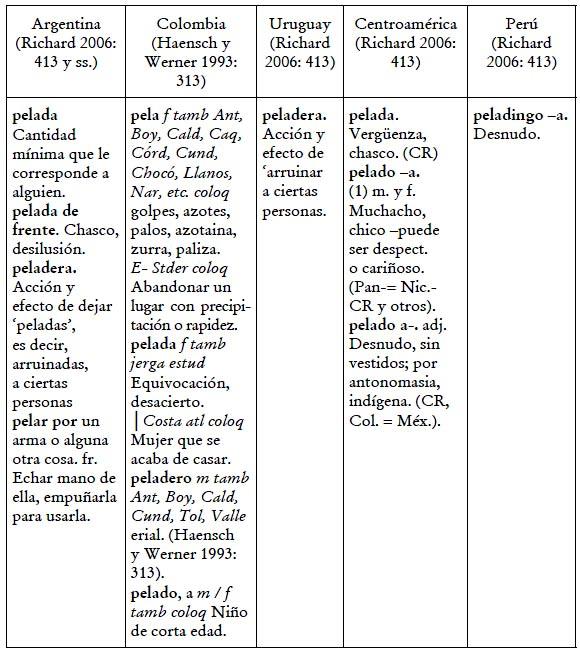 Algunos Cambios Léxico Semánticos En El Español De América