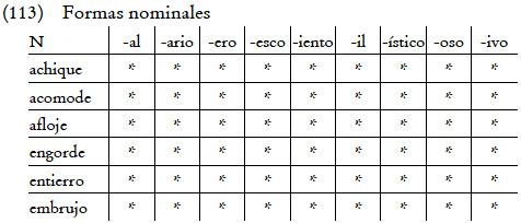 lista de palabras parasíntesis