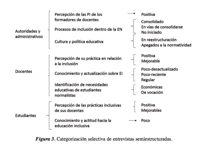 Prácticas Inclusivas En La Formación Docente En México