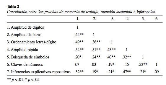 El rol de la memoria de trabajo y la atención sostenida en la ...
