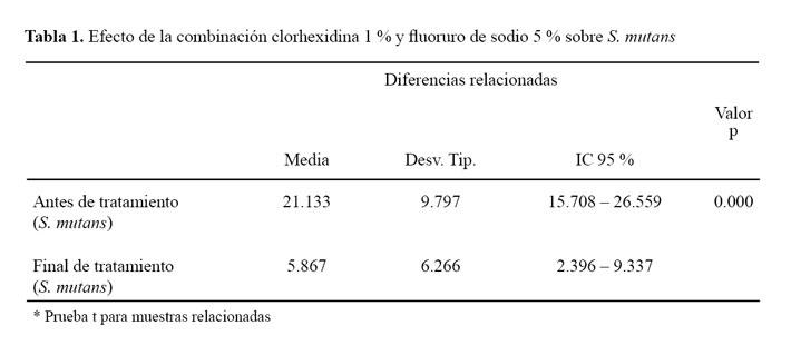 Efecto de la combinación de clorhexidina y fluoruro de sodio