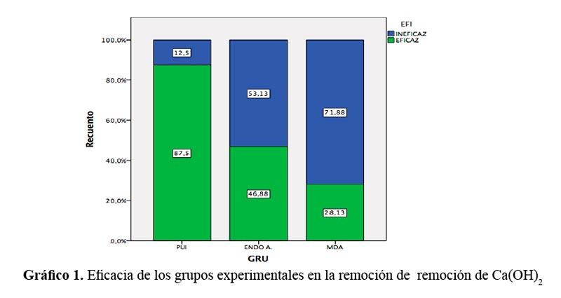 Comparación De Tres Técnicas De Irrigación En La Remoción De Hidróxido De Calcio