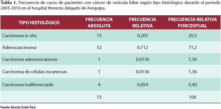 Cancer vesicula biliar sintomas, Cancer via biliar sintomas